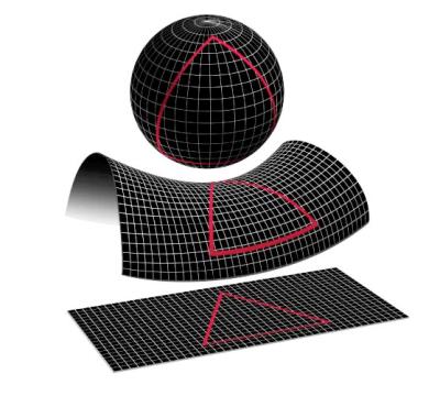 Selon la courbure de l'espace, on obtient une somme des angles différentes…